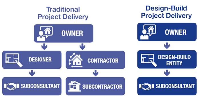 Project Delivery Graphic