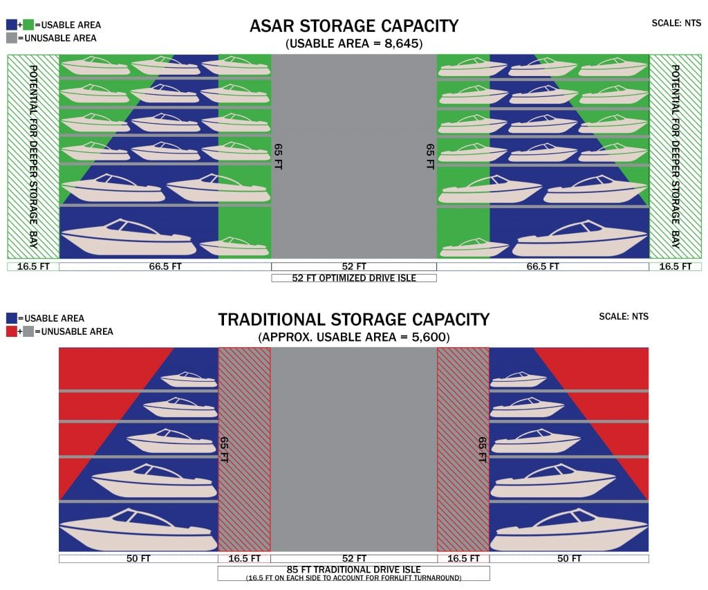 ASAR Storage Capacity Graphic